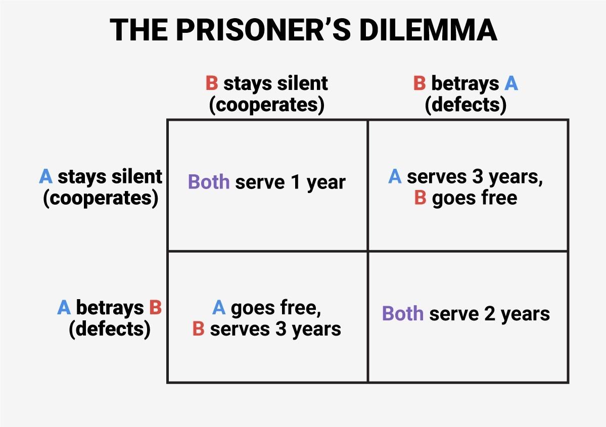 Prisoners Dilemma